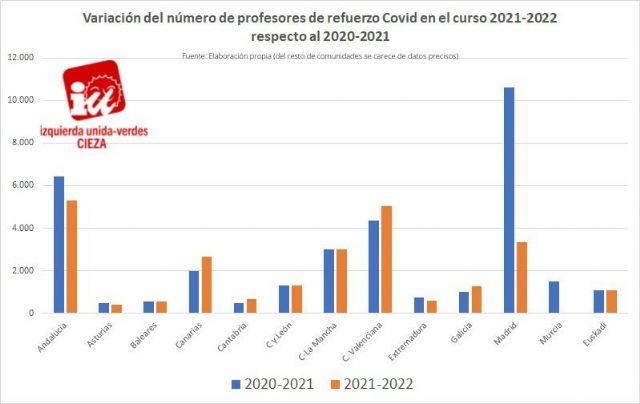 IU-Verdes de Cieza: Murcia, junto con Madrid y Andalucía, son las Comunidades Autónomas que más reducen el número de profesores - 1, Foto 1