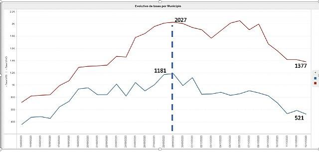 Avance de los resultados de la incidencia del Covid-19 en Totana las últimas 24 horas - 1, Foto 1