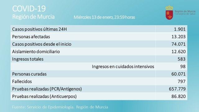 La Regi�n registra 1.901 nuevos casos positivos de Covid-19, de los cuales 13 corresponden a Totana, Foto 1