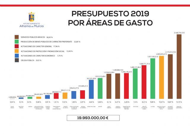 El Ayuntamiento destina 9,6 millones de euros a inversiones en el periodo 2018-2019 - 2, Foto 2