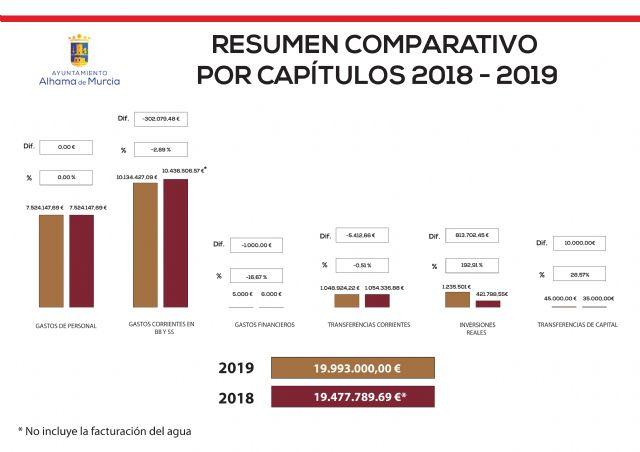 El Ayuntamiento destina 9,6 millones de euros a inversiones en el periodo 2018-2019 - 3, Foto 3