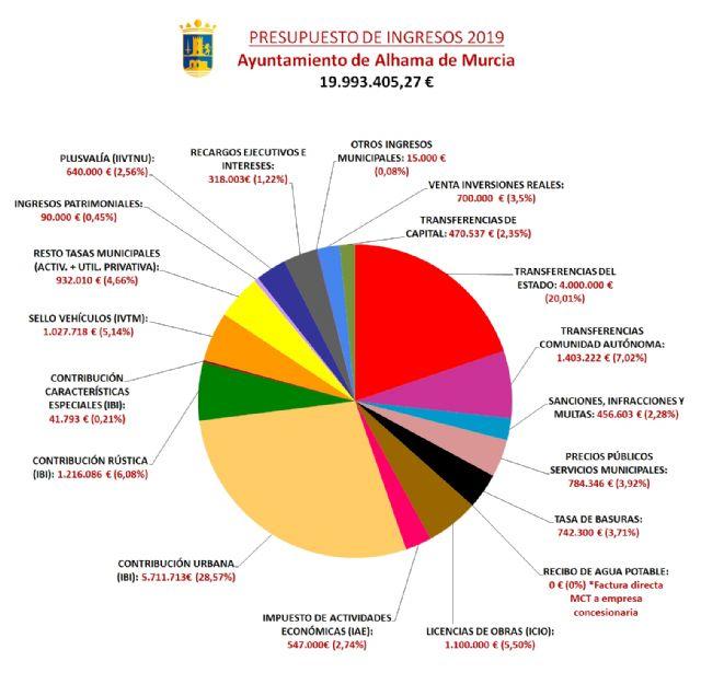 El Ayuntamiento destina 9,6 millones de euros a inversiones en el periodo 2018-2019 - 4, Foto 4