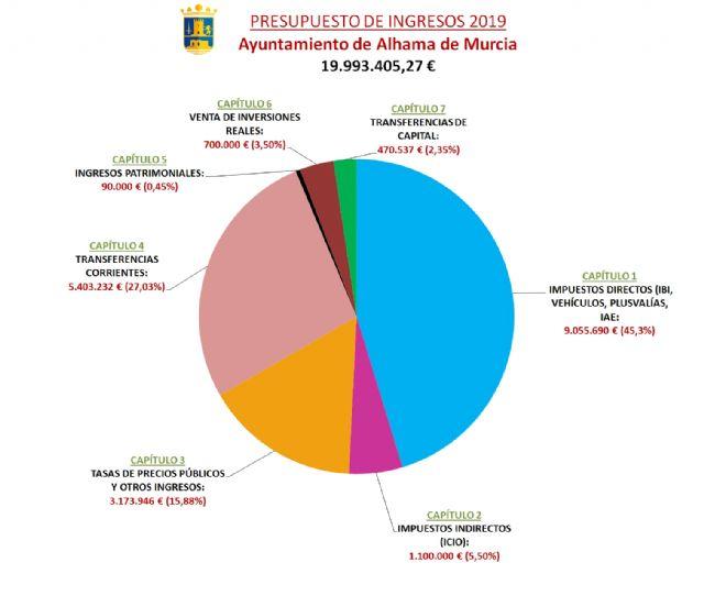 El Ayuntamiento destina 9,6 millones de euros a inversiones en el periodo 2018-2019 - 5, Foto 5