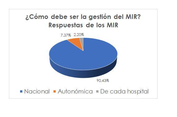Más del 90% de los residentes y de los especialistas de Medicina Interna estima que la gestión del MIR debe ser nacional - 1, Foto 1