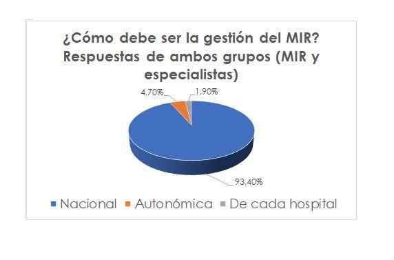 Más del 90% de los residentes y de los especialistas de Medicina Interna estima que la gestión del MIR debe ser nacional - 2, Foto 2