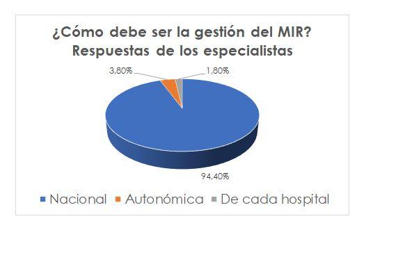 Más del 90% de los residentes y de los especialistas de Medicina Interna estima que la gestión del MIR debe ser nacional - 3, Foto 3