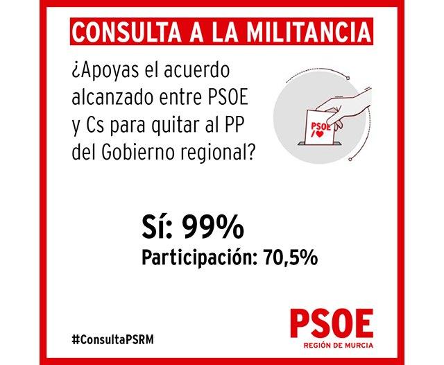 El 99% de la militancia socialista a favor del acuerdo entre PSOE y Cs con un 70,5% de participación