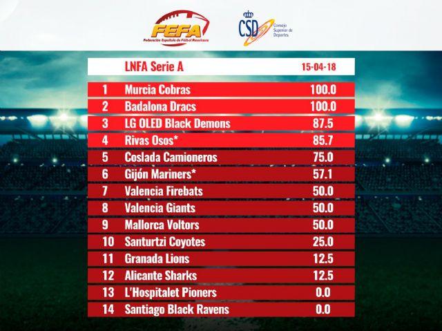 Murcia Cobras. Finaliza la Fase Regular de la Serie A. - 2, Foto 2