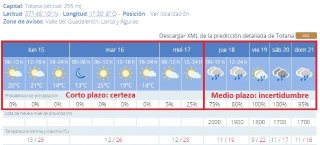 Incertidumbre en la previsión meteorológica para los días grandes de la Semana Santa, Foto 2
