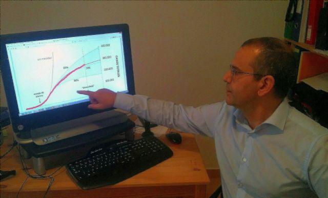 Una investigación de la UMU medirá la evolución de la COVID-19 en España para el Instituto de Salud Carlos III - 1, Foto 1