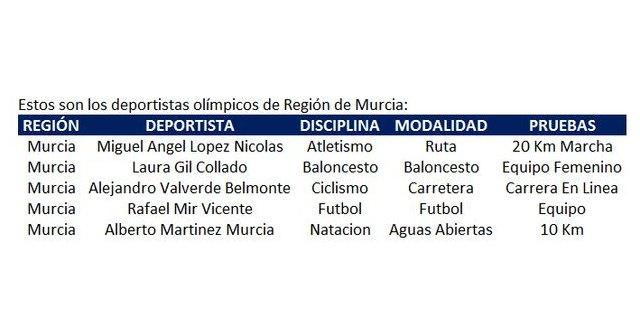 5 deportistas de Región de Murcia en las Olimpiadas de Tokio - 1, Foto 1