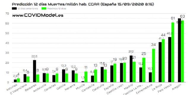 La Región de Murcia será la comunidad autónoma con mayor incremento en el número de muertes por Covid-19 en los próximos doce días, Foto 1