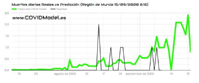 La Región de Murcia será la comunidad autónoma con mayor incremento en el número de muertes por Covid-19 en los próximos doce días, Foto 2