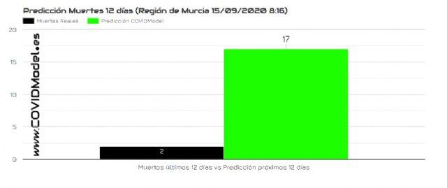 La Región de Murcia será la comunidad autónoma con mayor incremento en el número de muertes por Covid-19 en los próximos doce días, Foto 3