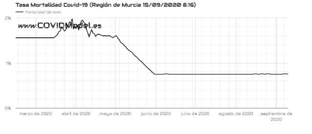 La Región de Murcia será la comunidad autónoma con mayor incremento en el número de muertes por Covid-19 en los próximos doce días, Foto 4