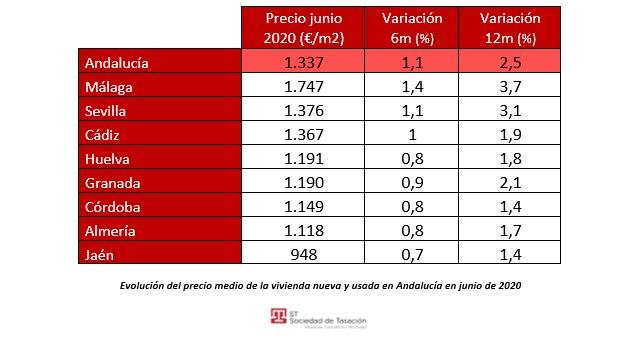 El precio de la vivienda aumenta entre un 2% y un 2,5% anual en la Comunidad Valenciana, Murcia y Andalucía, pese a la Covid-19 - 1, Foto 1