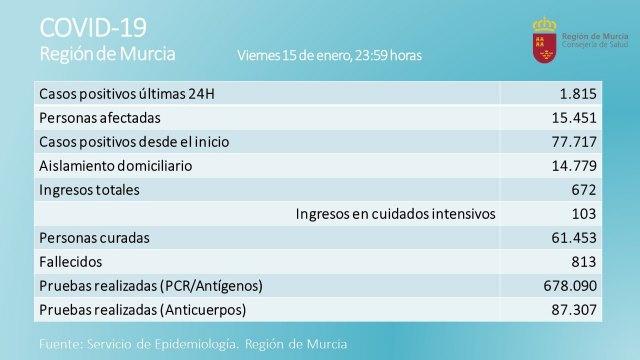 La Región registra 1.815 nuevos casos positivos de Covid-19