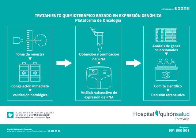 Quirónsalud cumple 15 años tratando el cáncer con Radioterapia Intraoperatoria en quirófano - 2, Foto 2