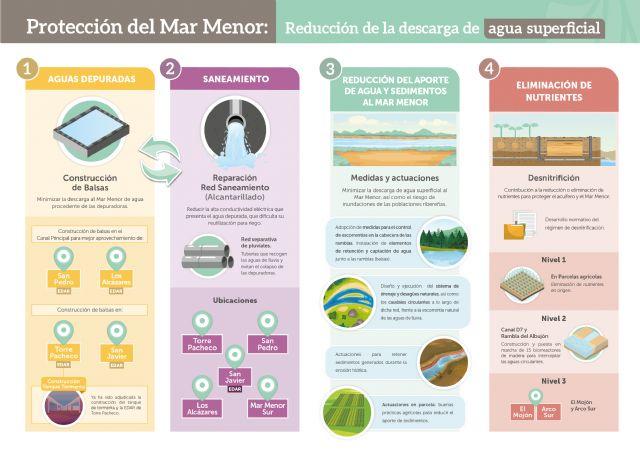 Presentan el Anillo Protector Ambiental, un plan integral y multifactorial para recuperar el Mar Menor avalado por expertos - 4, Foto 4