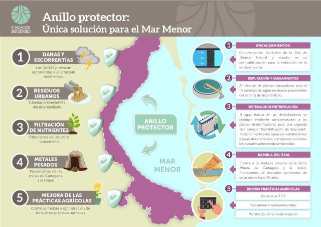 Presentan el Anillo Protector Ambiental, un plan integral y multifactorial para recuperar el Mar Menor avalado por expertos - 5, Foto 5