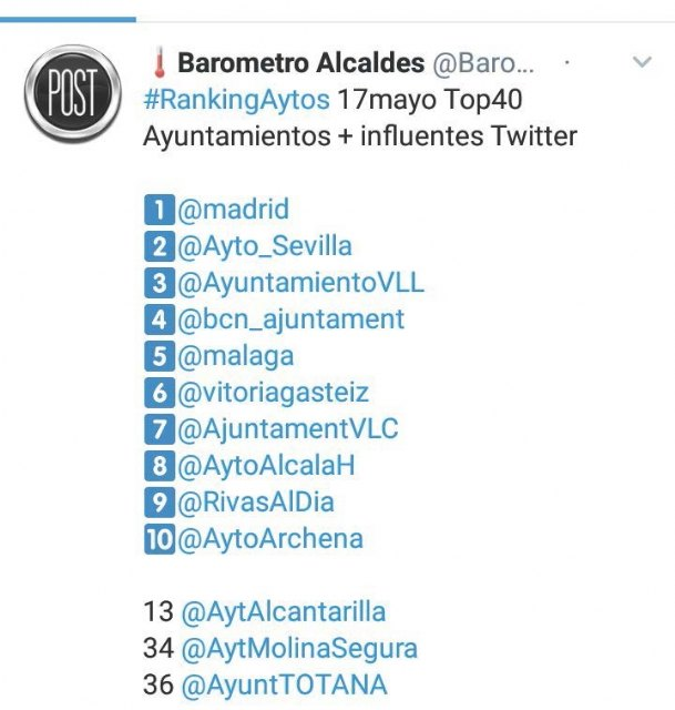 The corporate Twitter profile of Totana City Council is included, for the first time, in the TOP-40 of the most influential accounts of town halls in Spain - 1