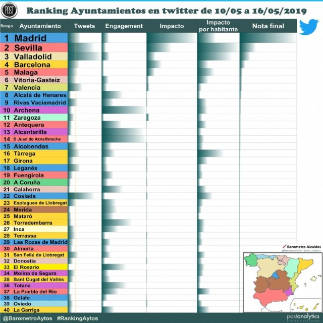The corporate Twitter profile of Totana City Council is included, for the first time, in the TOP-40 of the most influential accounts of town halls in Spain - 2