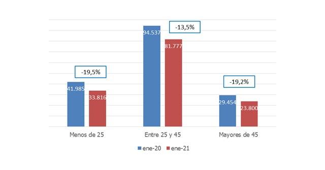 La contratación en el comercio cae en la Región de Murcia un 4,7%, un descenso inferior a la media nacional - 1, Foto 1