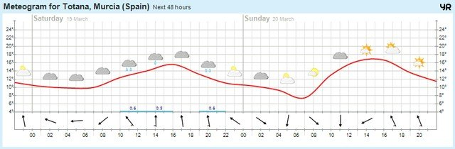 No risk of rainfall during this weekend, according MeteoTotana, Foto 2