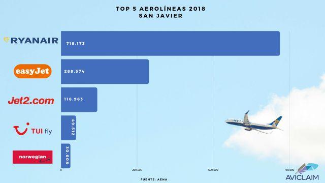 Aviclaim analiza el tráfico aéreo del Aeropuerto de San Javier en 2018 - 1, Foto 1