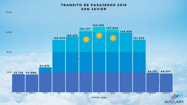 Aviclaim analiza el tráfico aéreo del Aeropuerto de San Javier en 2018 - 2, Foto 2