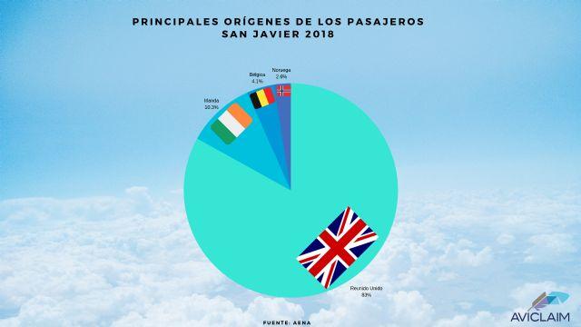 Aviclaim analiza el tráfico aéreo del Aeropuerto de San Javier en 2018 - 3, Foto 3