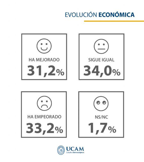 Sondeo realizado por el Observatorio Española de Estudios Demoscópicos de la UCAM sobre las elecciones autonómicas en la Región de Murcia del próximo 26M