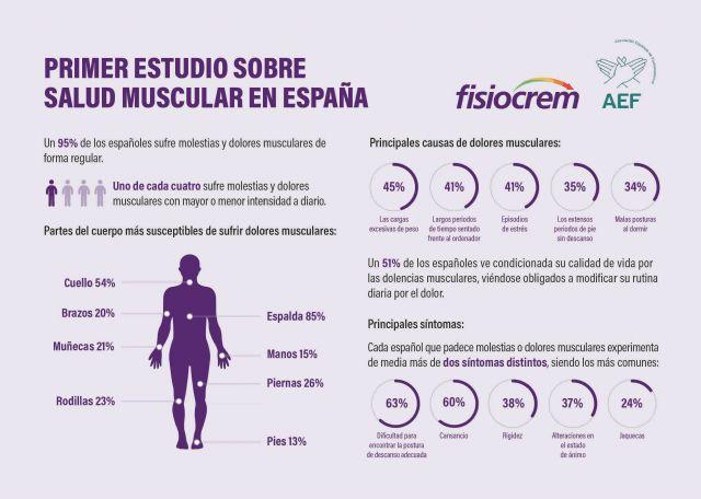 9 de cada 10 españoles sufre dolores musculares de forma regular - 1, Foto 1