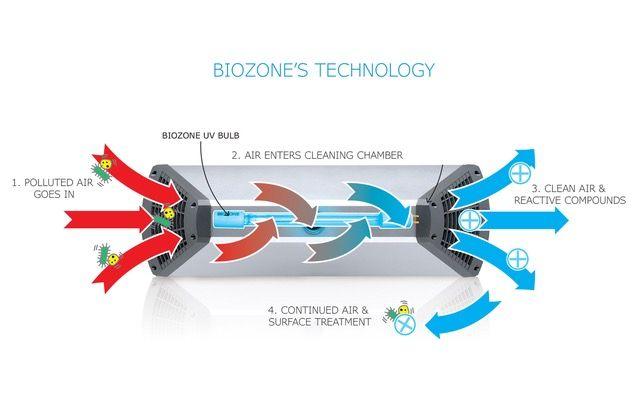 Los sistemas de purificación de aire como BioZone, esenciales en las reaperturas para reducir el riesgo de contagio - 1, Foto 1