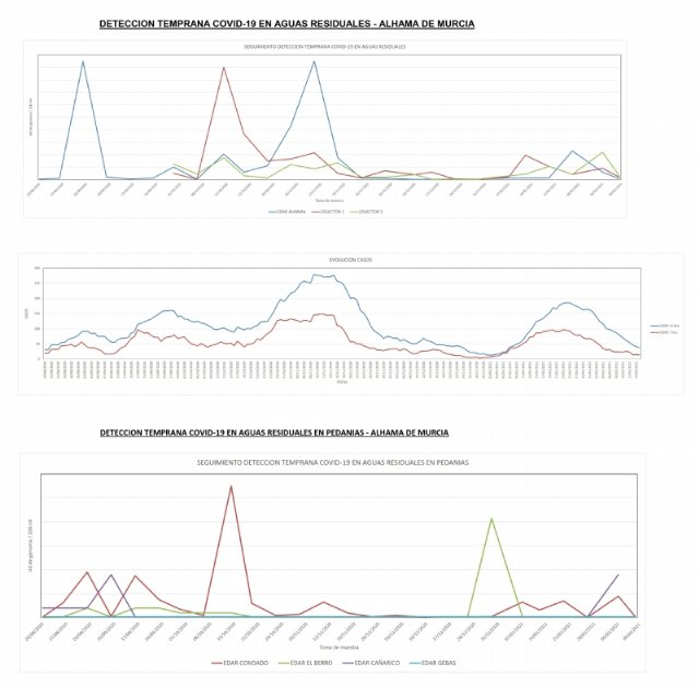 Los análisis de Covid-19 en las aguas residuales de Alhama mantienen una tendencia a la baja, Foto 1