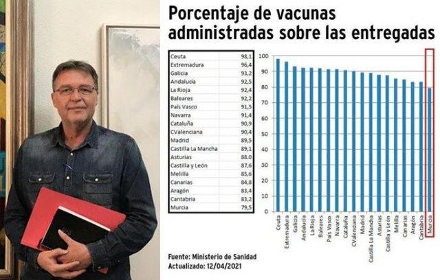 Saorín: Es necesario acelerar el ritmo de vacunación en la Región de Murcia - 1, Foto 1
