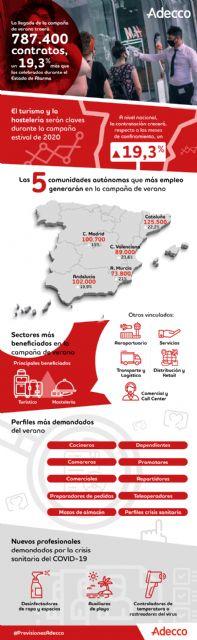 Previsiones de empleo para la campaña de verano - 1, Foto 1