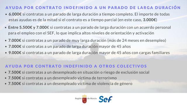La Comunidad lanza un paquete de ayudas de hasta 9.000 euros por contratar desempleados - 1, Foto 1
