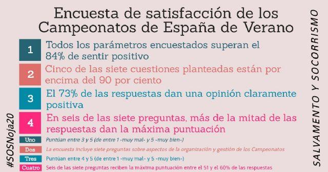 Todos los parámetros de satisfacción de los Campeonatos de España de Verano de Salvamento y Socorrismo superan el 84% de sentir positivo - 1, Foto 1