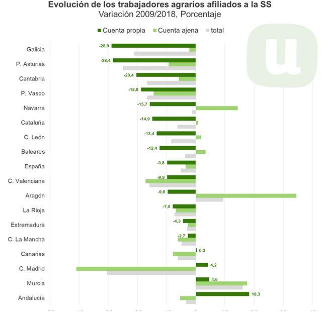 Los agricultores profesionales apenas representan un 19% del total de declarantes de ingresos agrarios - 2, Foto 2