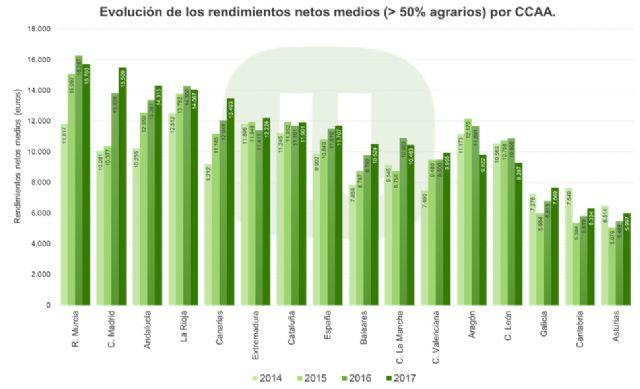 Los agricultores profesionales apenas representan un 19% del total de declarantes de ingresos agrarios - 3, Foto 3