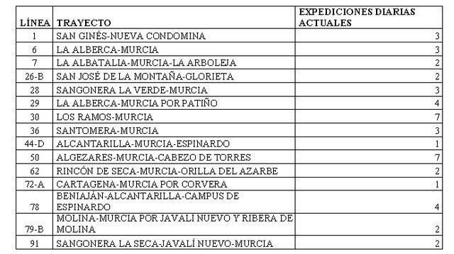 Colectivos vecinales de Murcia exigen a la CARM que reponga el servicio de autobús a pedanías - 1, Foto 1