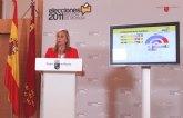 El Partido Popular gana las elecciones la Asamblea Regional con 33 diputados y el 59,22 por ciento de los votos