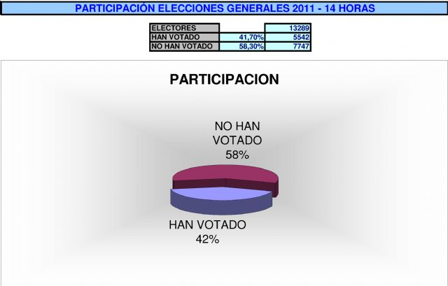 A las 14.00 horas, han votado el 42% de los alhameños, Foto 1