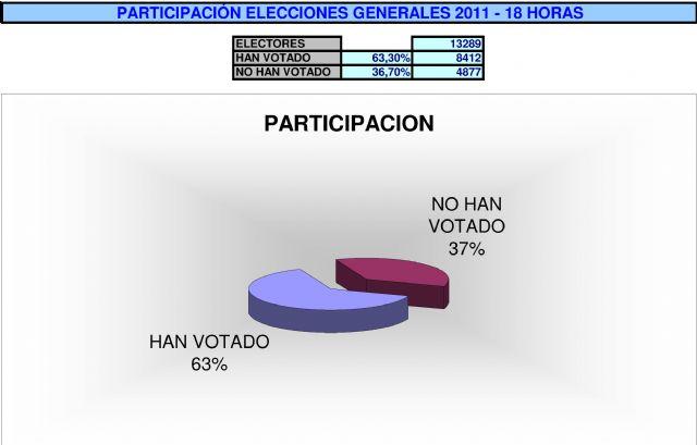 A las 18.00 horas han votado el 63% de los alhameños, Foto 1