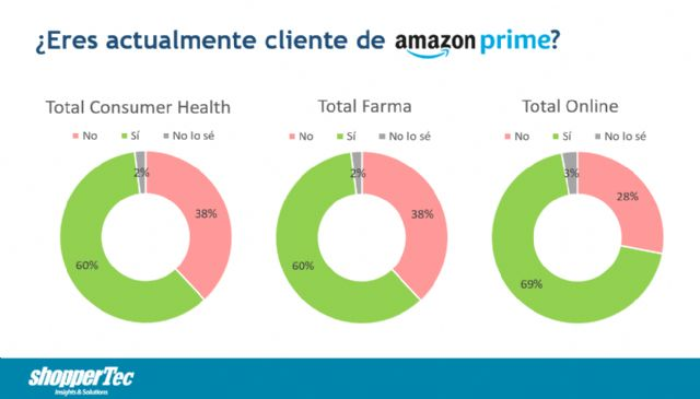 En España, casi dos tercios de los hogares que compran en Amazon tienen Prime - 1, Foto 1