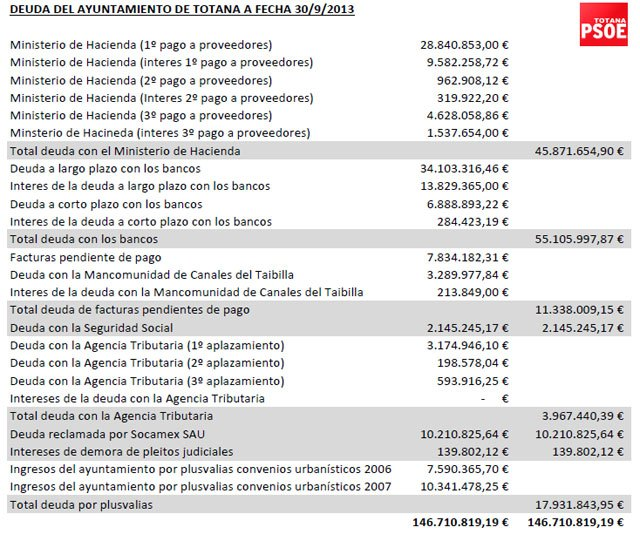La deuda del ayuntamiento de Totana supera los 146 millones de euros, según el PSOE, Foto 2