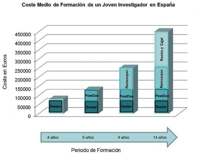IU-Verdes Totana denuncia la precaria situación de los Jóvenes Investigadores que desarrollan su labor en la Región de Murcia, Foto 1