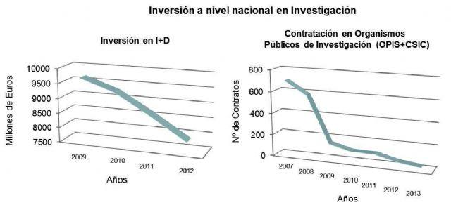 IU-Verdes Totana denuncia la precaria situación de los Jóvenes Investigadores que desarrollan su labor en la Región de Murcia, Foto 4