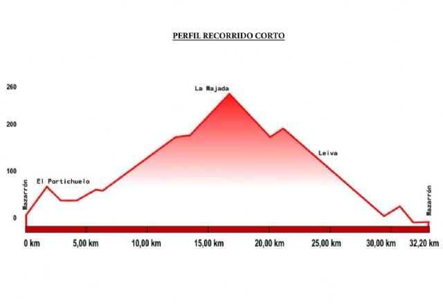 Tres ciclistas del CC Santa Eulalia Security-Bike Planet disputarán los Campeonatos de España de Ciclismo en Ruta, Foto 3